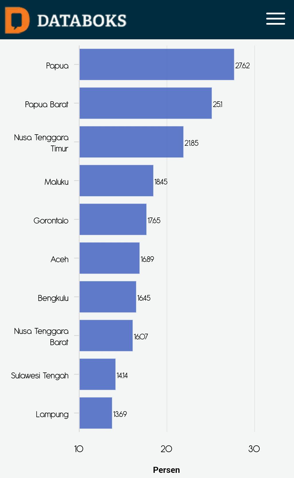 Jaringan Pelajar Aceh Aceh Termasuk Kedalam 10 Provinsi Termiskin